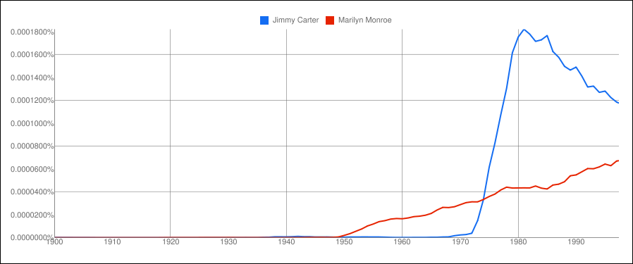 Jimmy Carter vs. Marilyn Monroe - from the corpus American English
